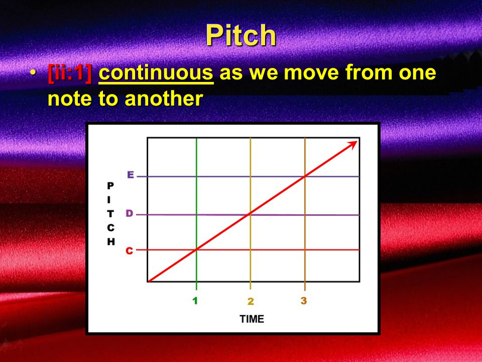 Pitch [ii:1] continuous as we move from one note to another